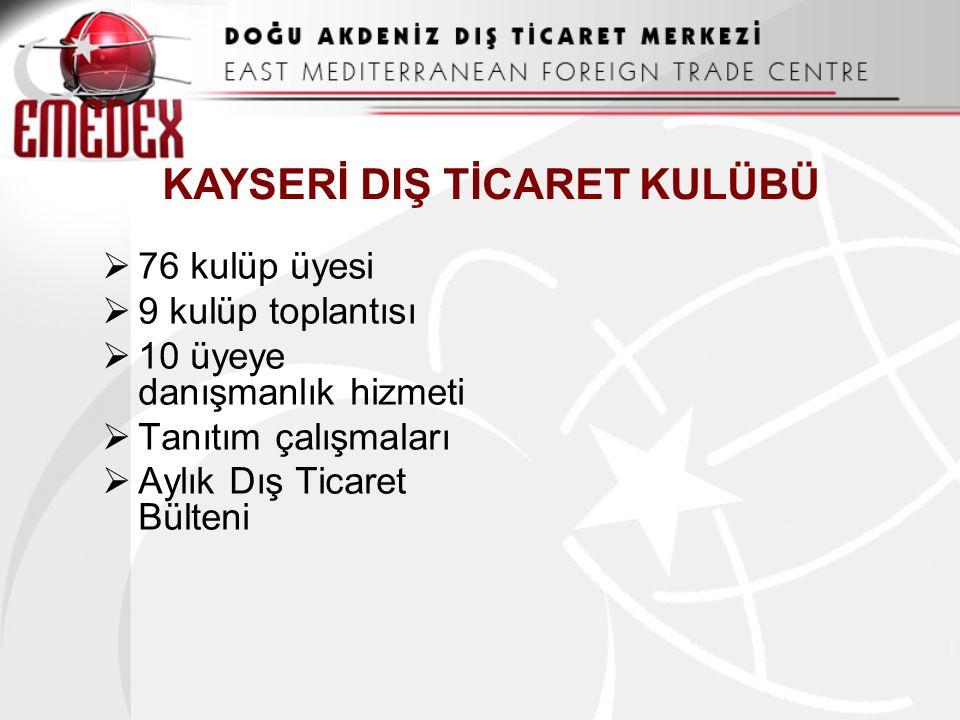KAYSERİ DIŞ TİCARET KULÜBÜ  76 kulüp üyesi  9 kulüp toplantısı  10 üyeye danışmanlık hizmeti  Tanıtım çalışmaları  Aylık Dış Ticaret Bülteni