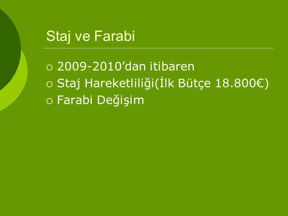 Staj ve Farabi  2009-2010'dan itibaren  Staj Hareketliliği(İlk Bütçe 18.800€)  Farabi Değişim