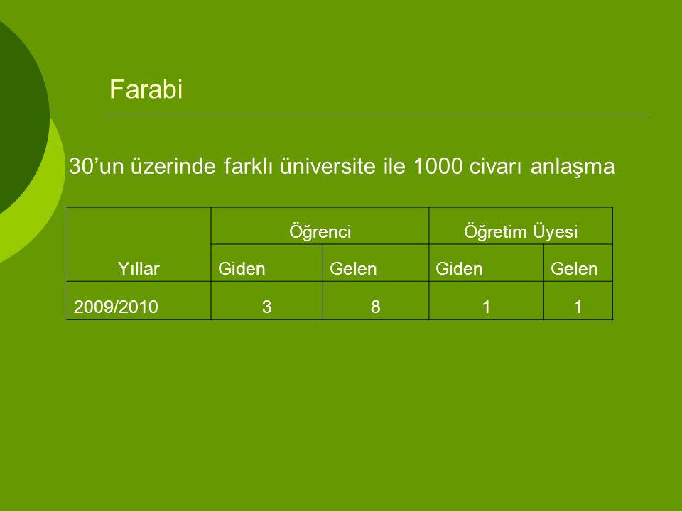 Farabi Yıllar ÖğrenciÖğretim Üyesi GidenGelenGidenGelen 2009/20103811 30'un üzerinde farklı üniversite ile 1000 civarı anlaşma