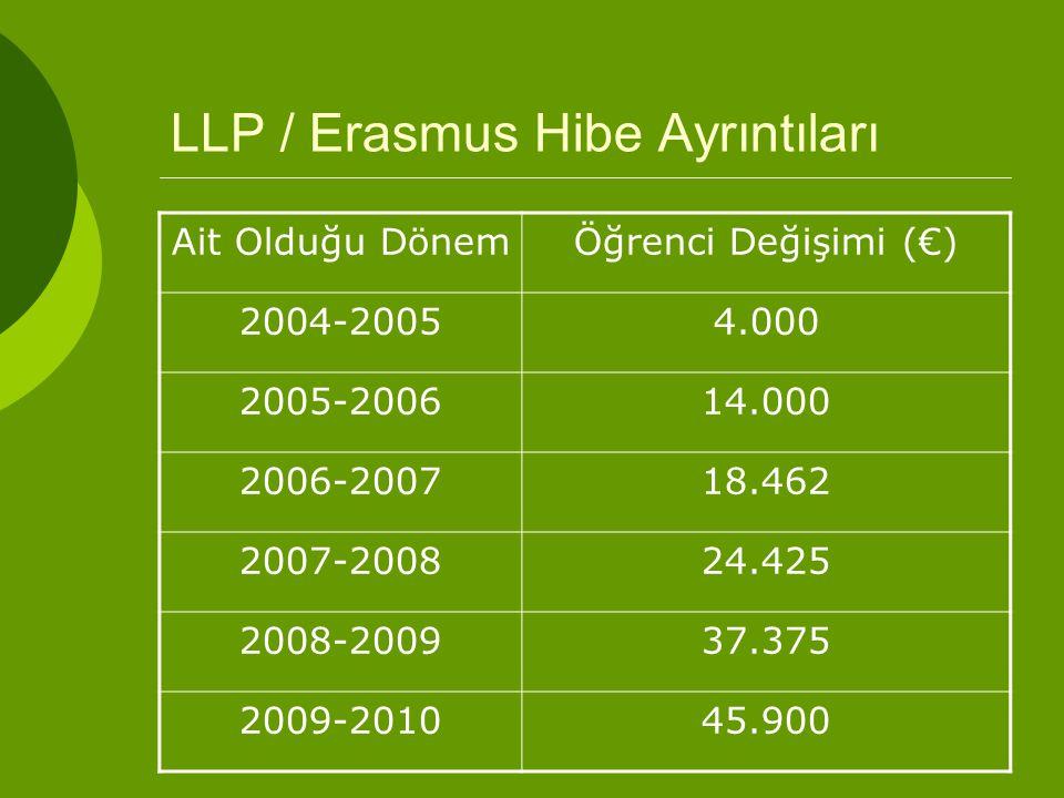 LLP / Erasmus Hibe Ayrıntıları Ait Olduğu DönemÖğrenci Değişimi (€) 2004-20054.000 2005-200614.000 2006-200718.462 2007-200824.425 2008-200937.375 2009-201045.900