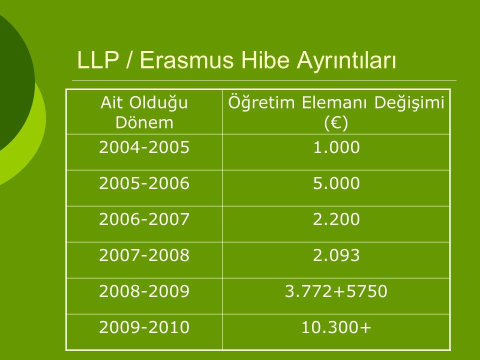 LLP / Erasmus Hibe Ayrıntıları Ait Olduğu Dönem Öğretim Elemanı Değişimi (€) 2004-20051.000 2005-20065.000 2006-20072.200 2007-20082.093 2008-20093.772+5750 2009-201010.300+