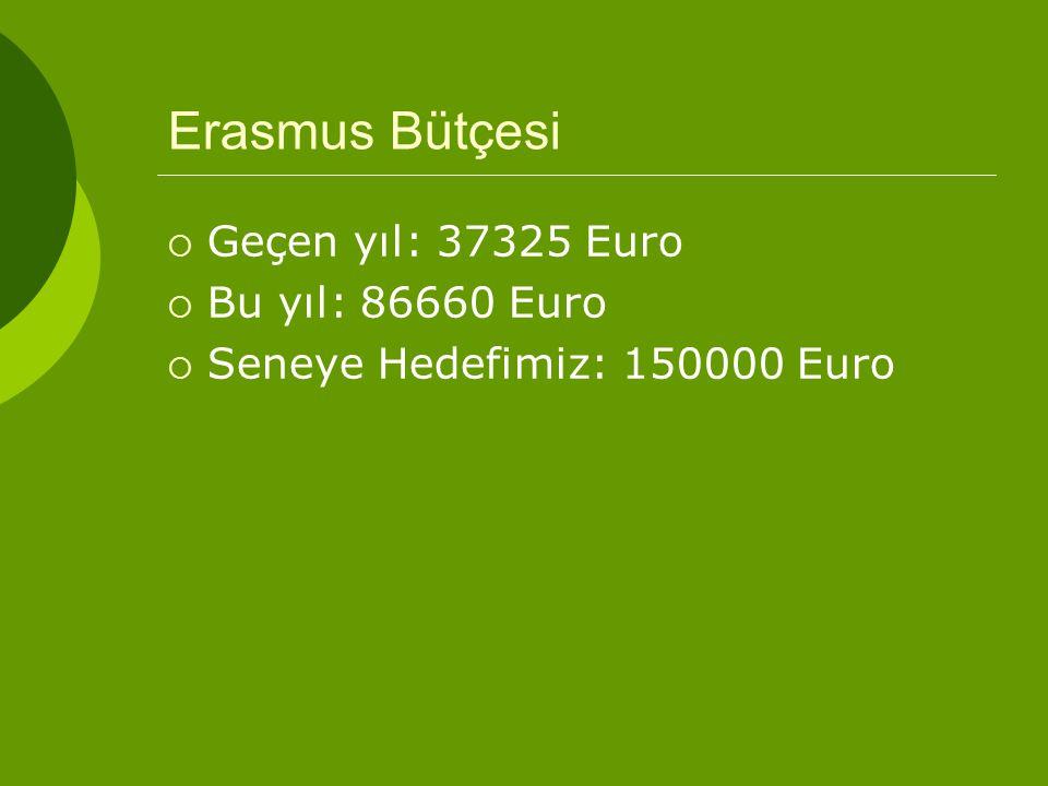 Erasmus Bütçesi  Geçen yıl: 37325 Euro  Bu yıl: 86660 Euro  Seneye Hedefimiz: 150000 Euro