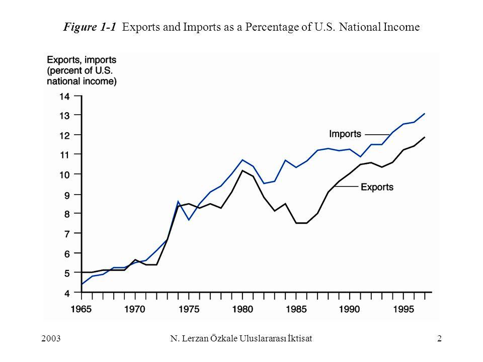 2003N.Lerzan Özkale Uluslararası İktisat2 Figure 1-1 Exports and Imports as a Percentage of U.S.