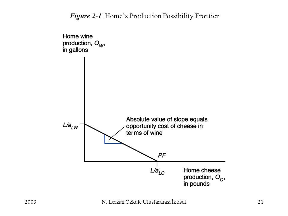 2003N. Lerzan Özkale Uluslararası İktisat21 Figure 2-1 Home's Production Possibility Frontier