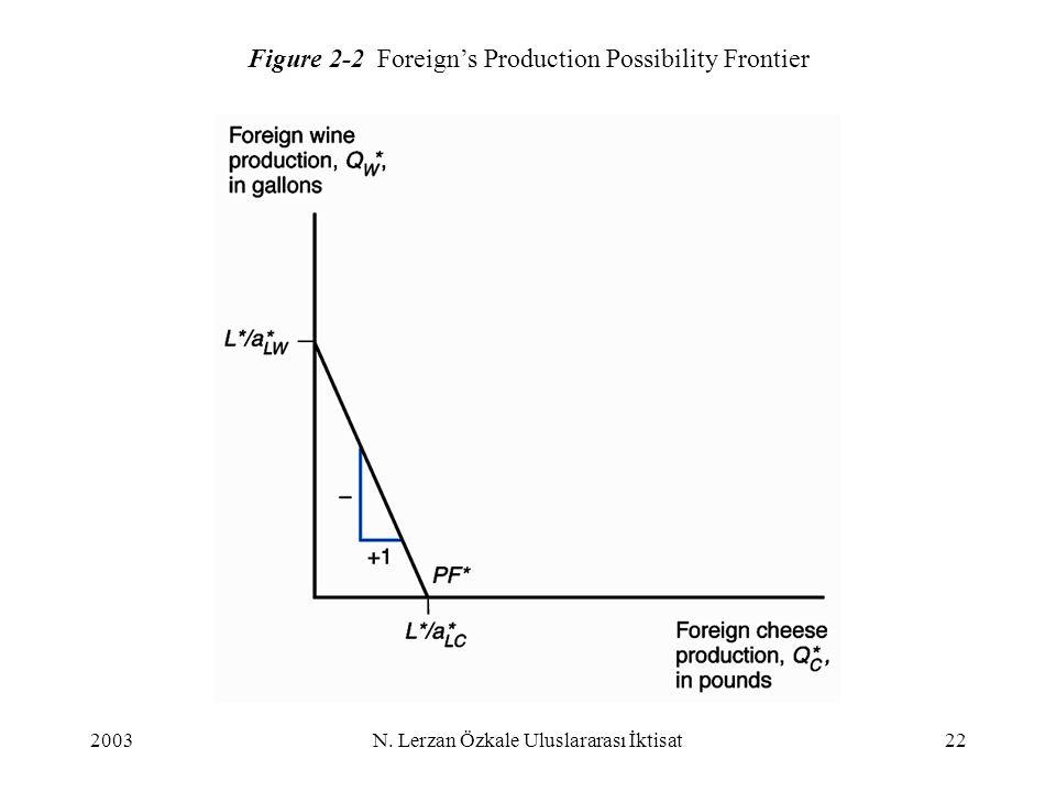 2003N. Lerzan Özkale Uluslararası İktisat22 Figure 2-2 Foreign's Production Possibility Frontier