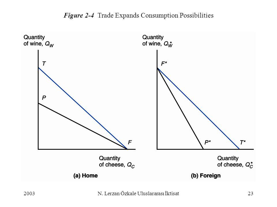 2003N. Lerzan Özkale Uluslararası İktisat23 Figure 2-4 Trade Expands Consumption Possibilities