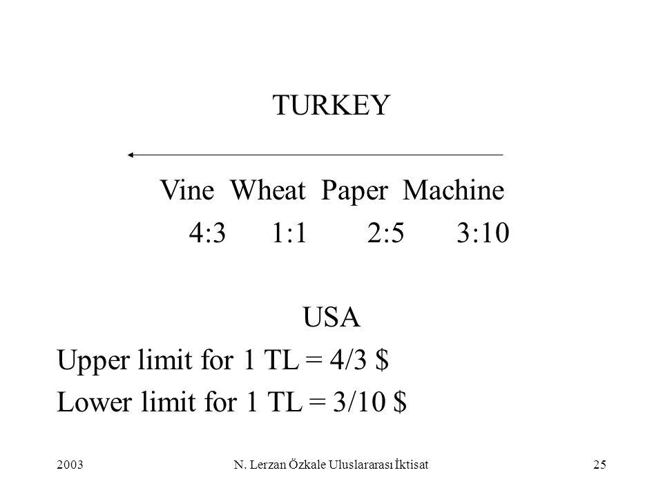 2003N. Lerzan Özkale Uluslararası İktisat25 TURKEY Vine Wheat Paper Machine 4:3 1:1 2:5 3:10 USA Upper limit for 1 TL = 4/3 $ Lower limit for 1 TL = 3