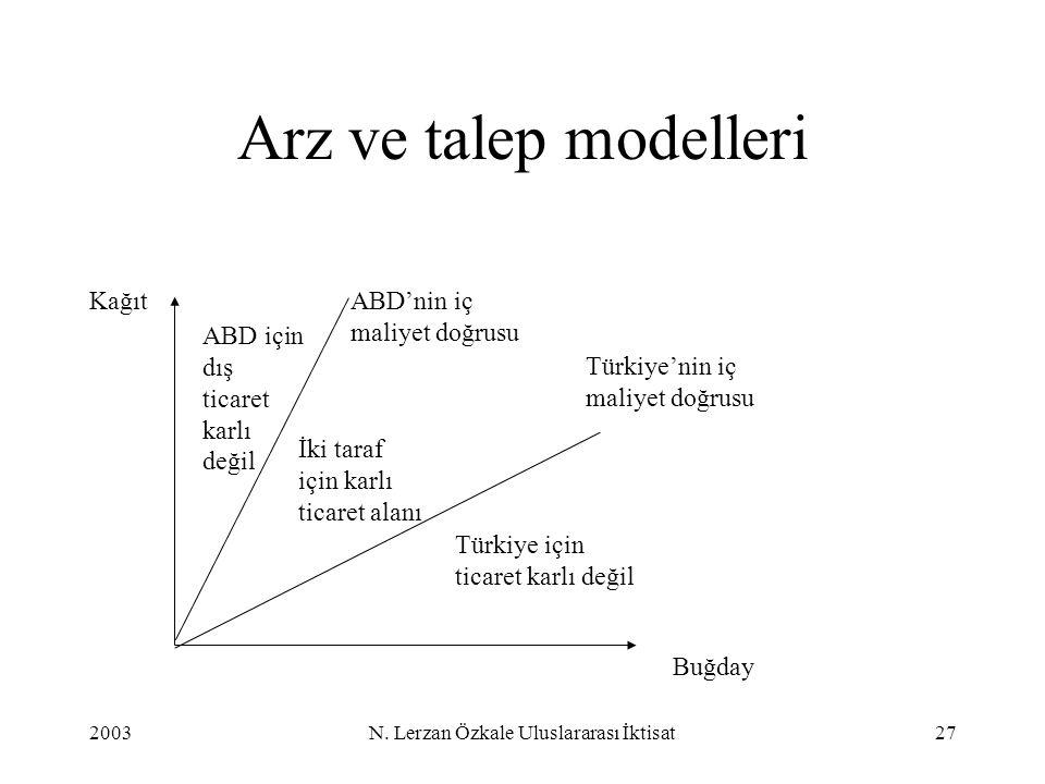 2003N. Lerzan Özkale Uluslararası İktisat27 Arz ve talep modelleri ABD için dış ticaret karlı değil Türkiye için ticaret karlı değil İki taraf için ka