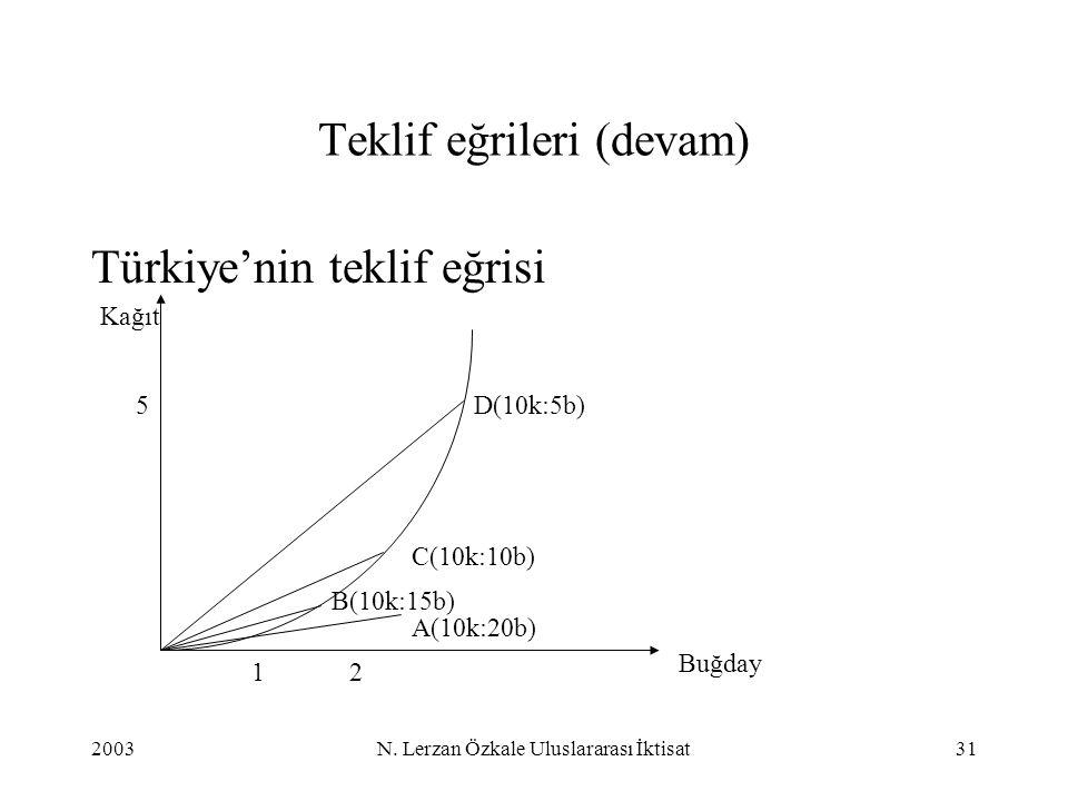 2003N. Lerzan Özkale Uluslararası İktisat31 Teklif eğrileri (devam) Türkiye'nin teklif eğrisi Buğday Kağıt 5 21 A(10k:20b) B(10k:15b) C(10k:10b) D(10k