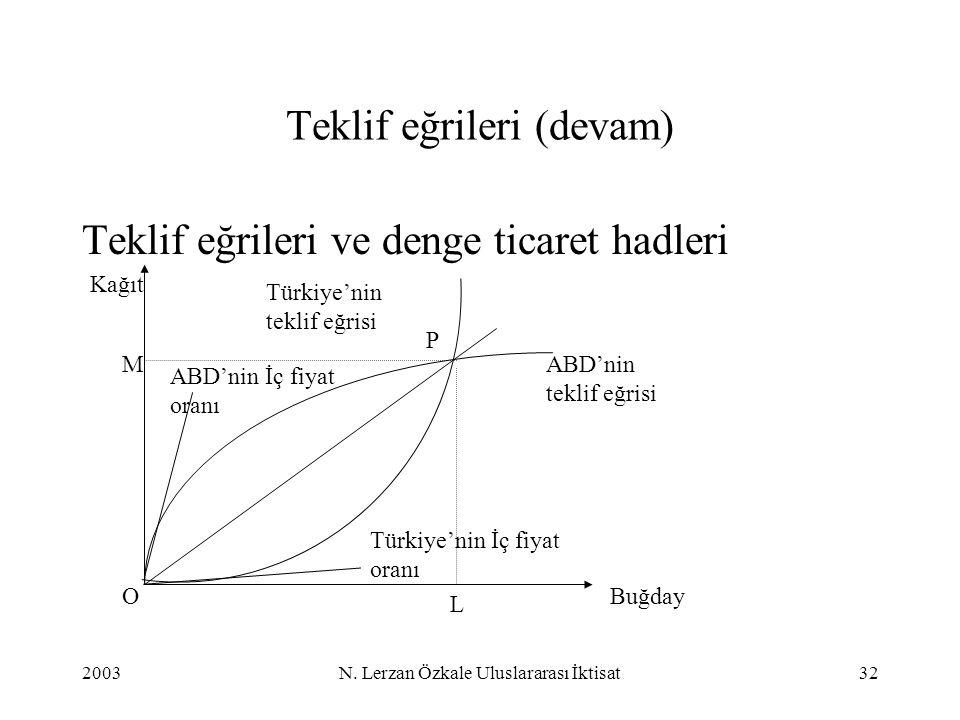 2003N. Lerzan Özkale Uluslararası İktisat32 Teklif eğrileri (devam) Teklif eğrileri ve denge ticaret hadleri Buğday Kağıt M L P Türkiye'nin İç fiyat o