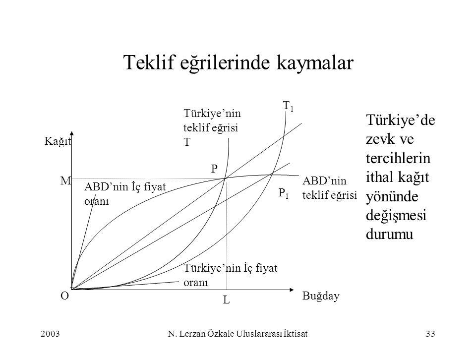 2003N. Lerzan Özkale Uluslararası İktisat33 Teklif eğrilerinde kaymalar Buğday Kağıt M L P Türkiye'nin İç fiyat oranı ABD'nin teklif eğrisi Türkiye'ni