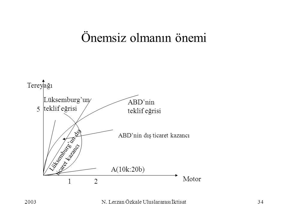 2003N. Lerzan Özkale Uluslararası İktisat34 Önemsiz olmanın önemi Motor Tereyağı 5 21 A(10k:20b) Lüksemburg'un dış ticaret kazancı ABD'nin teklif eğri