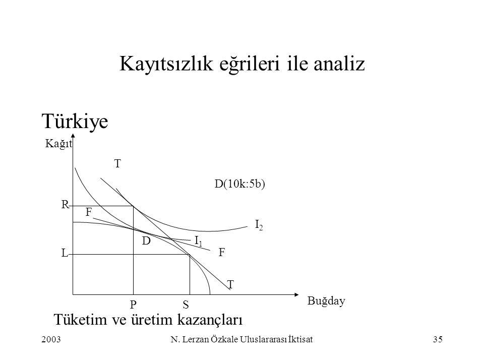 2003N. Lerzan Özkale Uluslararası İktisat35 Kayıtsızlık eğrileri ile analiz Türkiye Buğday Kağıt R SP T F D(10k:5b) F T I1I1 I2I2 D L Tüketim ve üreti
