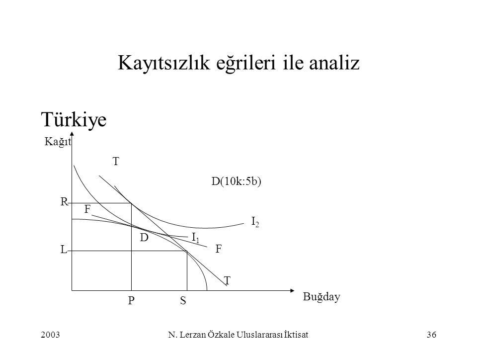 2003N. Lerzan Özkale Uluslararası İktisat36 Kayıtsızlık eğrileri ile analiz Türkiye Buğday Kağıt R SP T F D(10k:5b) F T I1I1 I2I2 D L