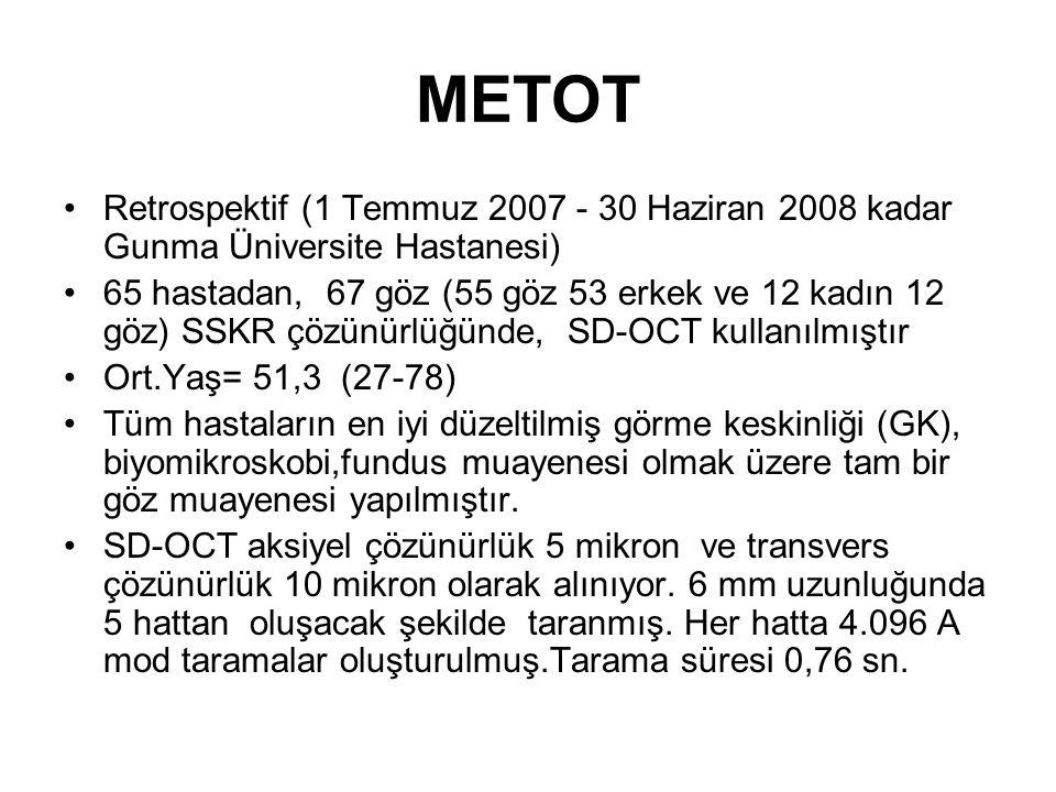 METOT Retrospektif (1 Temmuz 2007 - 30 Haziran 2008 kadar Gunma Üniversite Hastanesi) 65 hastadan, 67 göz (55 göz 53 erkek ve 12 kadın 12 göz) SSKR çözünürlüğünde, SD-OCT kullanılmıştır Ort.Yaş= 51,3 (27-78) Tüm hastaların en iyi düzeltilmiş görme keskinliği (GK), biyomikroskobi,fundus muayenesi olmak üzere tam bir göz muayenesi yapılmıştır.