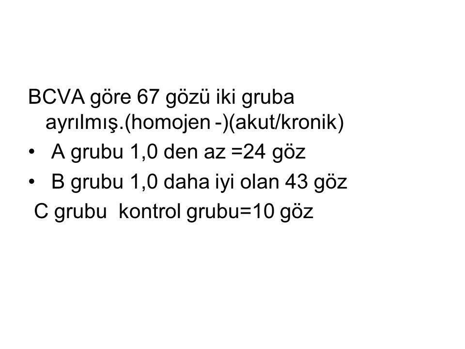 BCVA göre 67 gözü iki gruba ayrılmış.(homojen -)(akut/kronik) A grubu 1,0 den az =24 göz B grubu 1,0 daha iyi olan 43 göz C grubu kontrol grubu=10 göz
