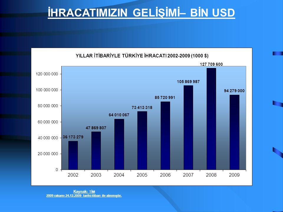 İHRACATIMIZIN GELİŞİMİ– BİN USD Kaynak : TİM 2009 rakamı 24.12.2009 tarihi itibarı ile alınmıştır.
