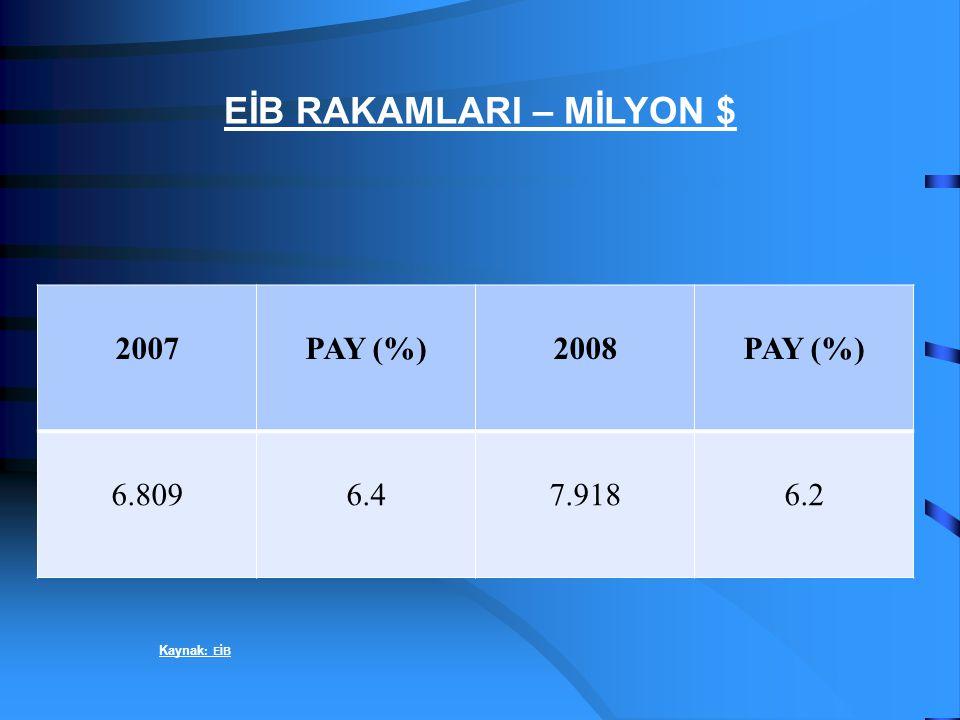 2007PAY (%)2008PAY (%) 6.8096.47.9186.2 EİB RAKAMLARI – MİLYON $ Kaynak : EİB