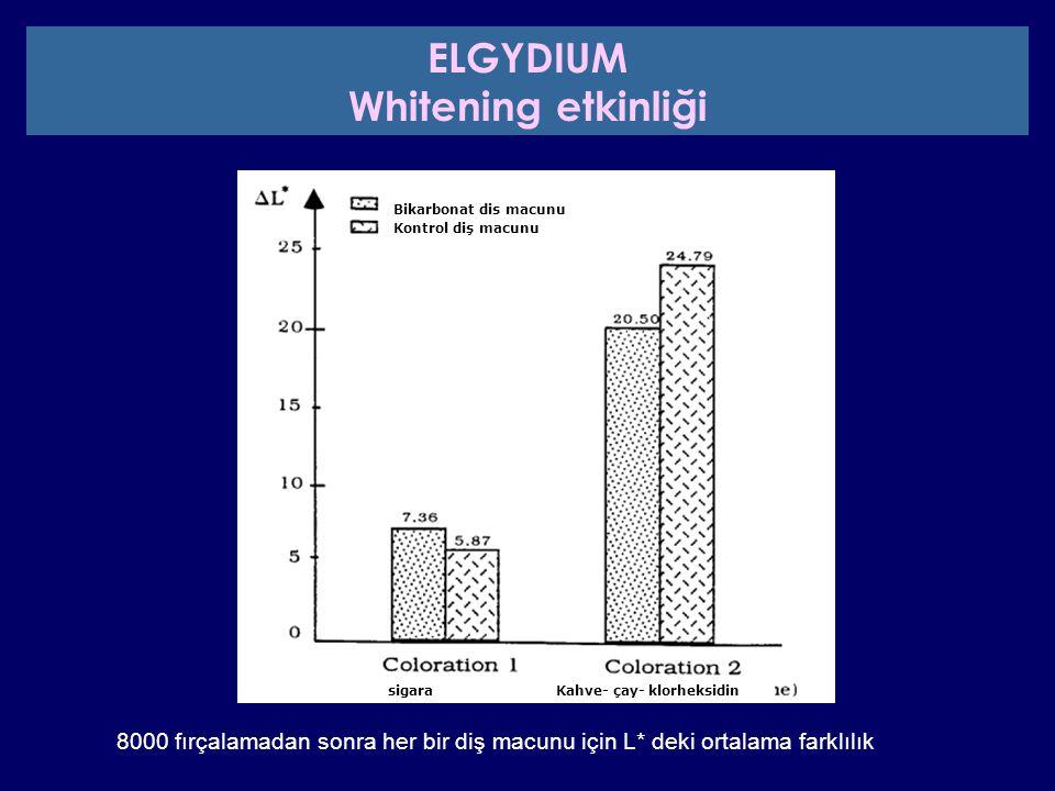 Bikarbonat diş macunu Kontrol diş macunu sigaraKahve- çay- klorheksidin 8000 fırçalamadan sonra her bir diş macunu için L* deki ortalama farklılık ELG
