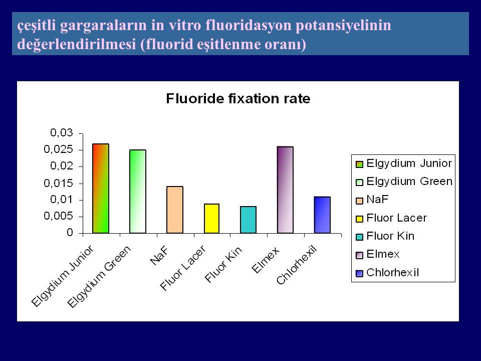 çeşitli gargaraların in vitro fluoridasyon potansiyelinin değerlendirilmesi (fluorid eşitlenme oranı)
