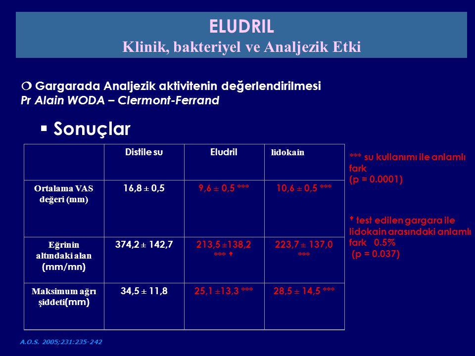 Distile suEludril lidokain Ortalama VAS değeri (mm) 16,8 ± 0,59,6 ± 0,5 ***10,6 ± 0,5 *** Eğrinin altındaki alan (mm/mn) 374,2 ± 142,7213,5 ±138,2 ***