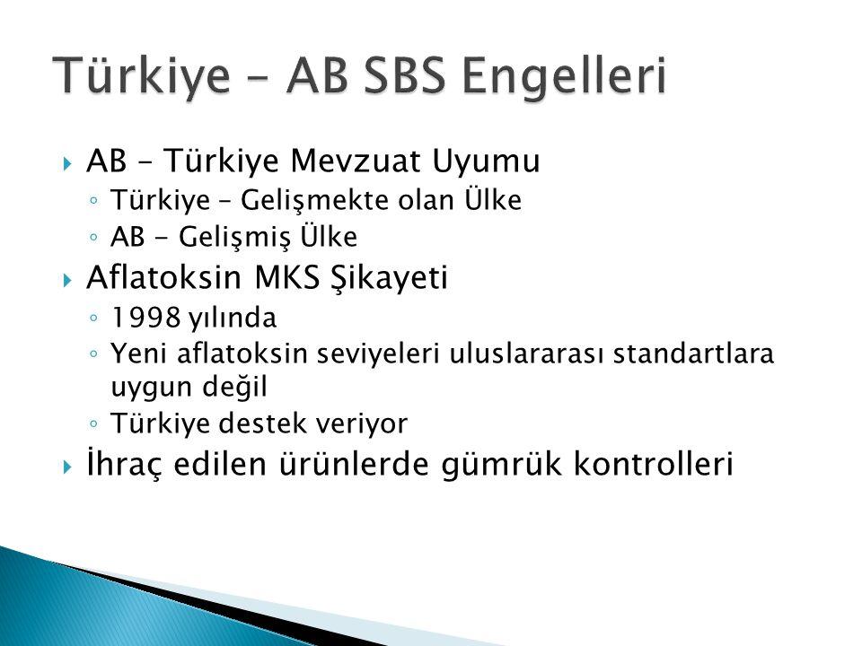  AB – Türkiye Mevzuat Uyumu ◦ Türkiye – Gelişmekte olan Ülke ◦ AB - Gelişmiş Ülke  Aflatoksin MKS Şikayeti ◦ 1998 yılında ◦ Yeni aflatoksin seviyeleri uluslararası standartlara uygun değil ◦ Türkiye destek veriyor  İhraç edilen ürünlerde gümrük kontrolleri