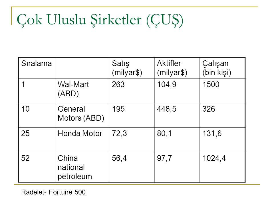 Çok Uluslu Şirketler (ÇUŞ) SıralamaSatış (milyar$) Aktifler (milyar$) Çalışan (bin kişi) 1Wal-Mart (ABD) 263104,91500 10General Motors (ABD) 195448,53