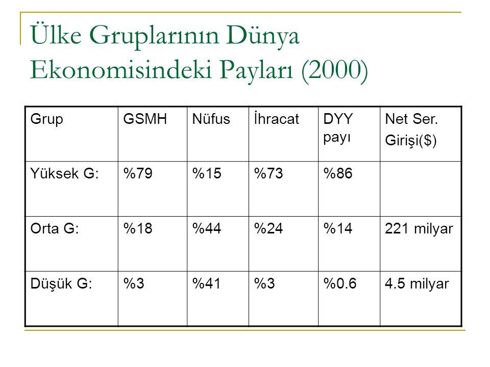 Ülke Gruplarının Dünya Ekonomisindeki Payları (2000) GrupGSMHNüfusİhracatDYY payı Net Ser. Girişi($) Yüksek G:%79%15%73%86 Orta G:%18%44%24%14221 mily