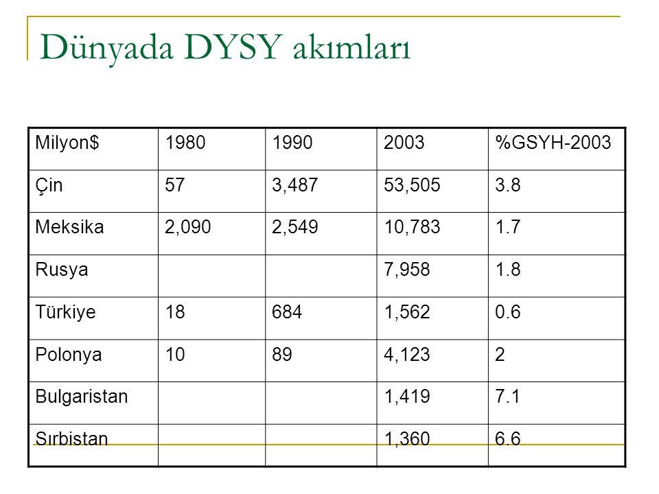 Dünyada DYSY akımları Milyon$198019902003%GSYH-2003 Çin573,48753,5053.8 Meksika2,0902,54910,7831.7 Rusya7,9581.8 Türkiye186841,5620.6 Polonya10894,1232 Bulgaristan1,4197.1 Sırbistan1,3606.6