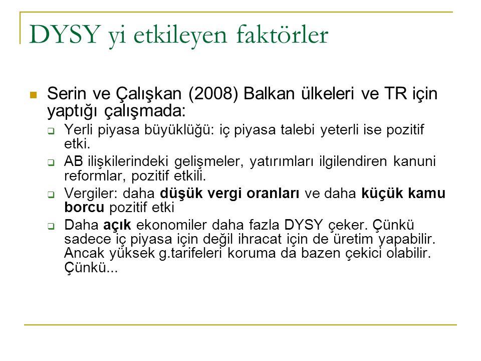 DYSY yi etkileyen faktörler Serin ve Çalışkan (2008) Balkan ülkeleri ve TR için yaptığı çalışmada:  Yerli piyasa büyüklüğü: iç piyasa talebi yeterli ise pozitif etki.