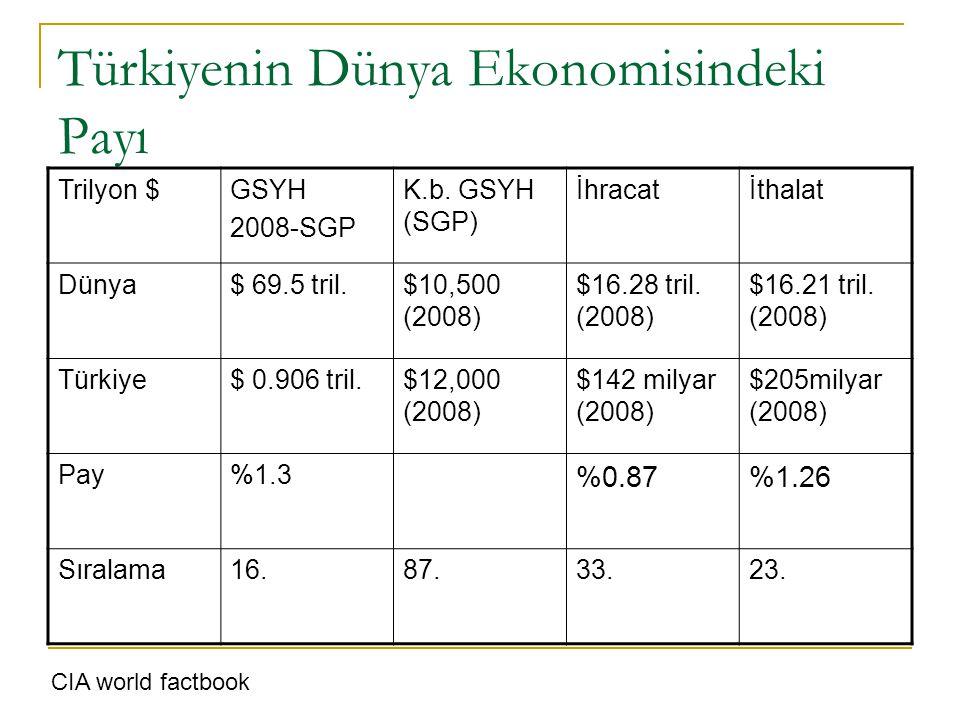 Türkiyenin Dünya Ekonomisindeki Payı Trilyon $GSYH 2008-SGP K.b. GSYH (SGP) İhracatİthalat Dünya$ 69.5 tril.$10,500 (2008) $16.28 tril. (2008) $16.21