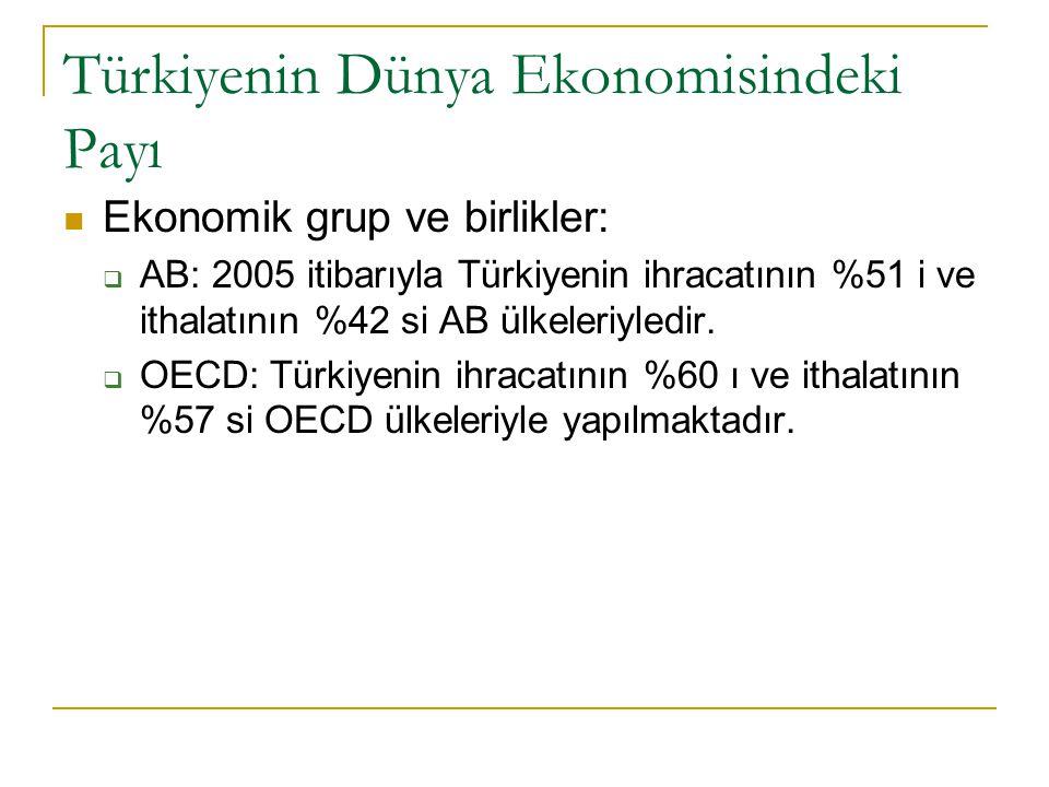 Türkiyenin Dünya Ekonomisindeki Payı Ekonomik grup ve birlikler:  AB: 2005 itibarıyla Türkiyenin ihracatının %51 i ve ithalatının %42 si AB ülkeleriyledir.