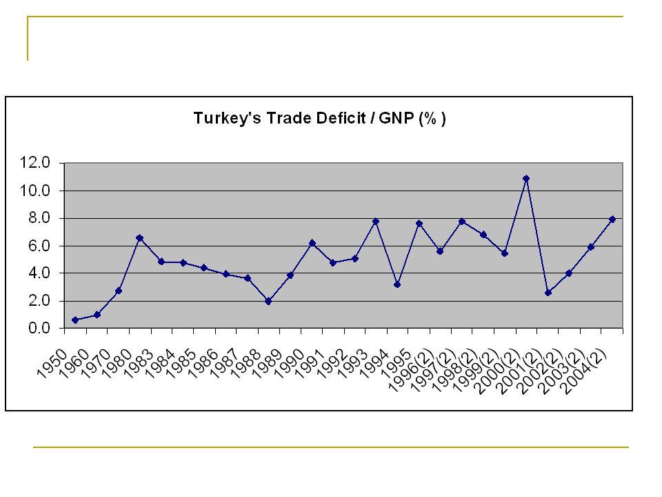 Dış Ticaret Dışa açıklık nasıl ölçülür.Dış Ticaret hacmi / GSMH.