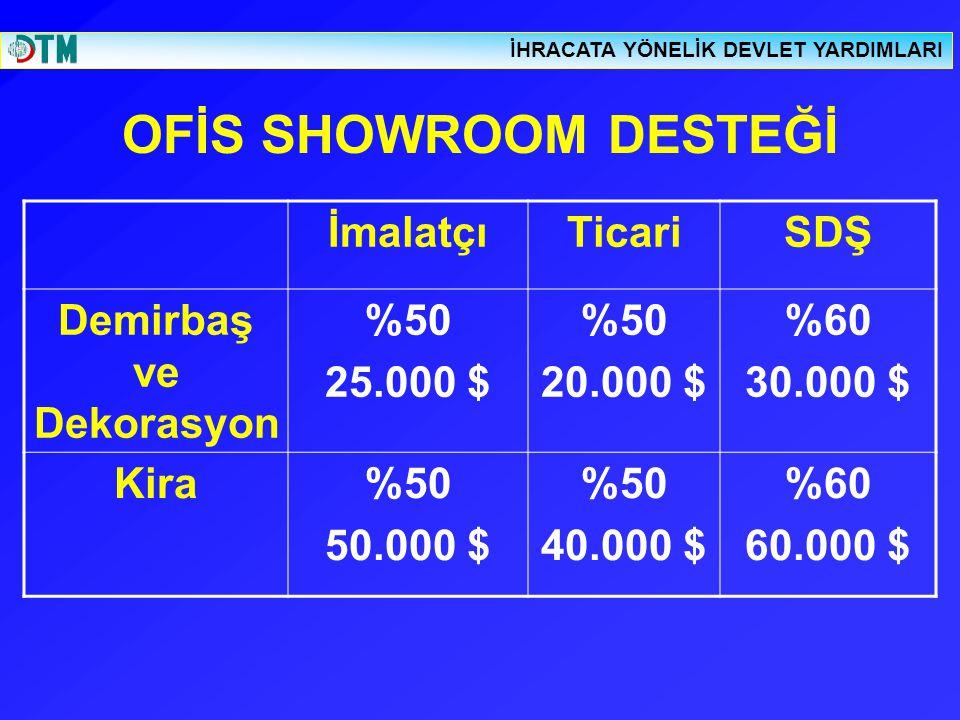 OFİS SHOWROOM DESTEĞİ İmalatçıTicariSDŞ Demirbaş ve Dekorasyon %50 25.000 $ %50 20.000 $ %60 30.000 $ Kira%50 50.000 $ %50 40.000 $ %60 60.000 $ İHRAC