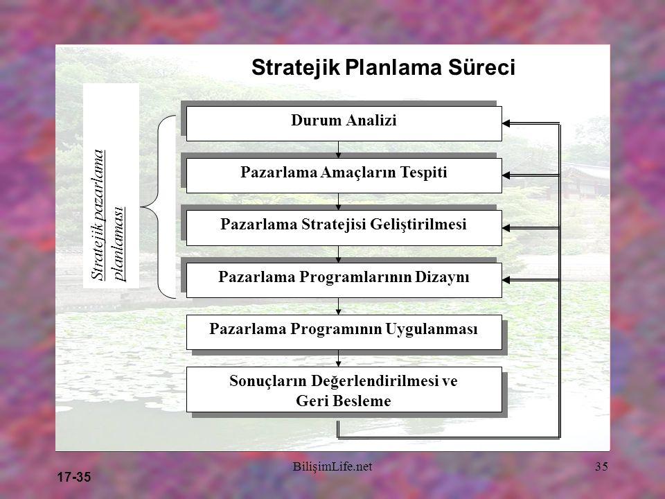 17-35 BilişimLife.net35 Stratejik Planlama Süreci Durum Analizi Pazarlama Amaçların Tespiti Pazarlama Stratejisi Geliştirilmesi Pazarlama Programların