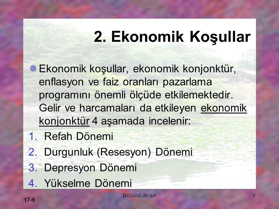 17-9 BilişimLife.net9 2. Ekonomik Koşullar  Ekonomik koşullar, ekonomik konjonktür, enflasyon ve faiz oranları pazarlama programını önemli ölçüde etk