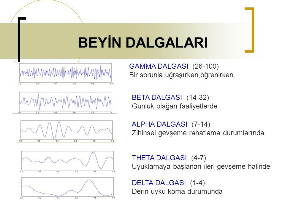 BEYİN DALGALARI GAMMA DALGASI (26-100) Bir sorunla uğraşırken,öğrenirken BETA DALGASI (14-32) Günlük olağan faaliyetlerde ALPHA DALGASI (7-14) Zihinse