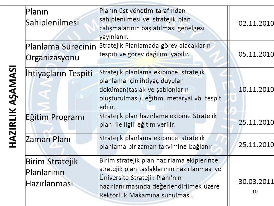 10 HAZIRLIK AŞAMASI Planın Sahiplenilmesi Planın üst yönetim tarafından sahiplenilmesi ve stratejik plan çalışmalarının başlatılması genelgesi yayınla