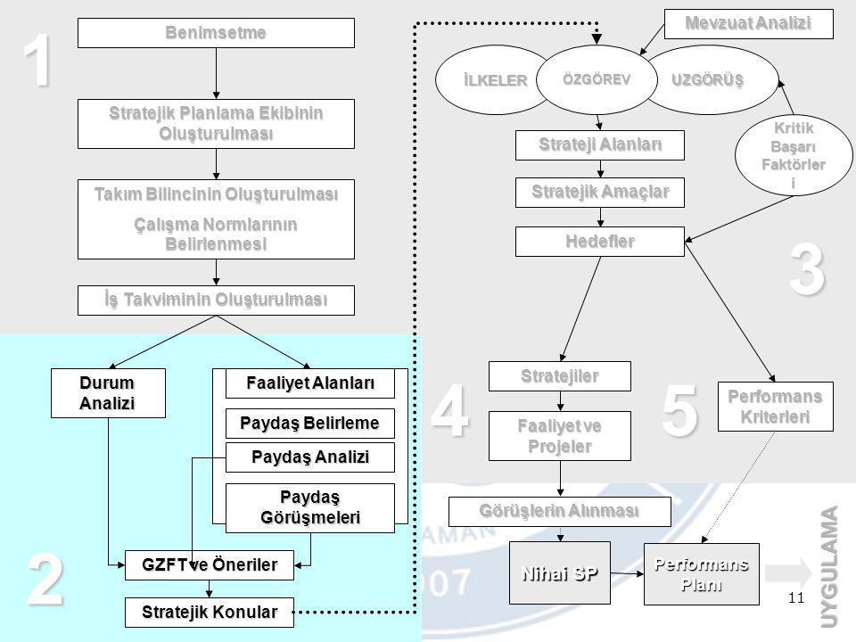 11 Benimsetme Stratejik Planlama Ekibinin Oluşturulması Takım Bilincinin Oluşturulması Çalışma Normlarının Belirlenmesi Durum Analizi Faaliyet Alanlar