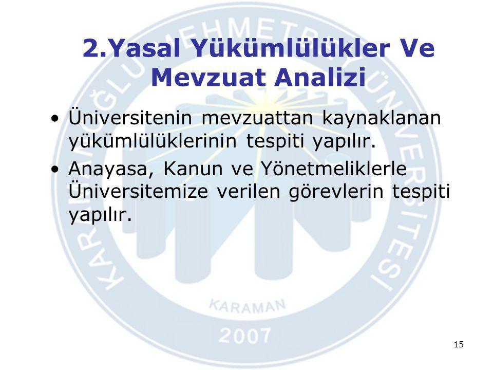 2.Yasal Yükümlülükler Ve Mevzuat Analizi Üniversitenin mevzuattan kaynaklanan yükümlülüklerinin tespiti yapılır. Anayasa, Kanun ve Yönetmeliklerle Üni