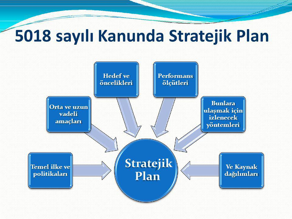 5018 sayılı Kanunda Stratejik Plan Hedef ve öncelikleri Performans ölçütleri Bunlara ulaşmak için izlenecek yöntemleri Orta ve uzun vadeli amaçları Te