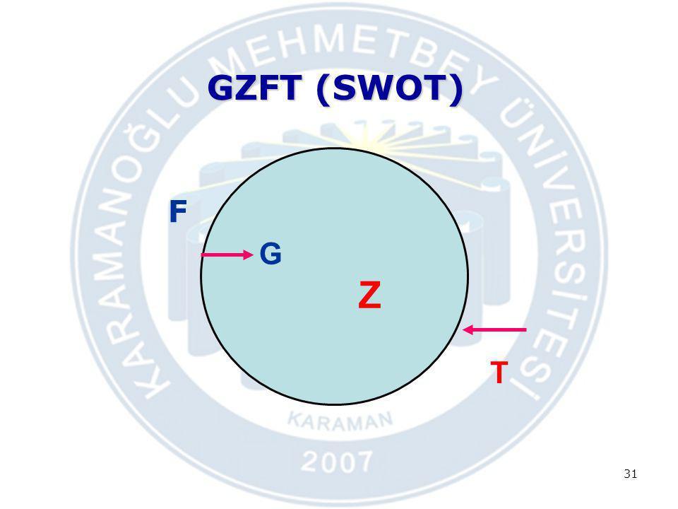 GZFT (SWOT) F 31 G Z T