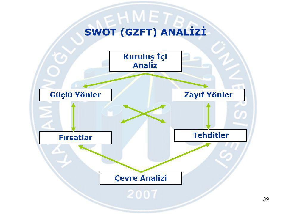 SWOT (GZFT) ANALİZİ 39 Kuruluş İçi Analiz Güçlü YönlerZayıf Yönler Fırsatlar Tehditler Çevre Analizi