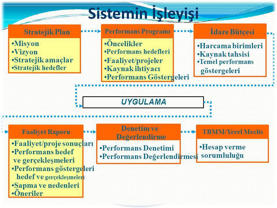 Sistemin İşleyişi Stratejik Plan Misyon Vizyon Stratejik amaçlar Stratejik hedefler Performans Programı Öncelikler Performans hedefleri Faaliyet/proje