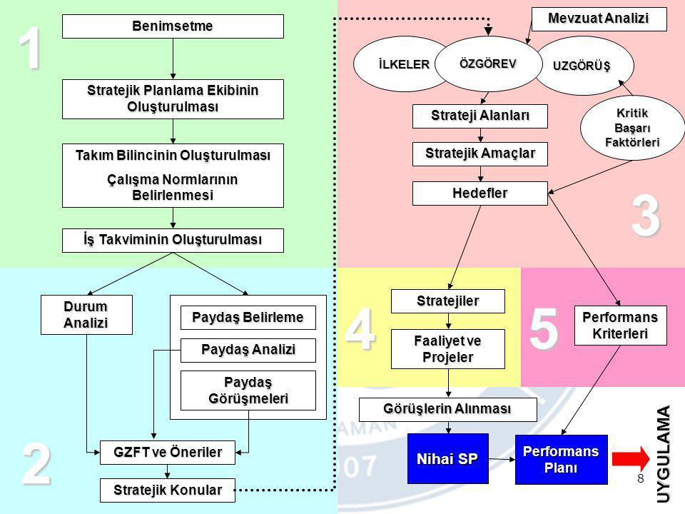 8 Benimsetme Stratejik Planlama Ekibinin Oluşturulması Takım Bilincinin Oluşturulması Çalışma Normlarının Belirlenmesi Durum Analizi Paydaş Belirleme