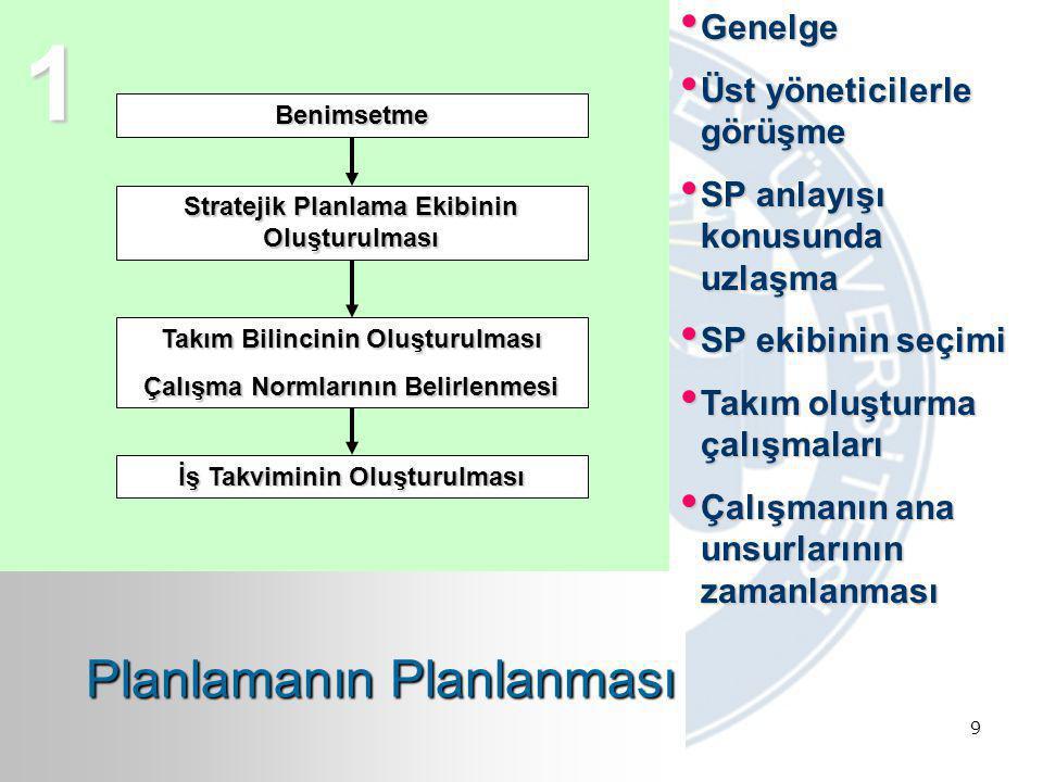 9 Benimsetme Stratejik Planlama Ekibinin Oluşturulması Takım Bilincinin Oluşturulması Çalışma Normlarının Belirlenmesi İş Takviminin Oluşturulması 1 G