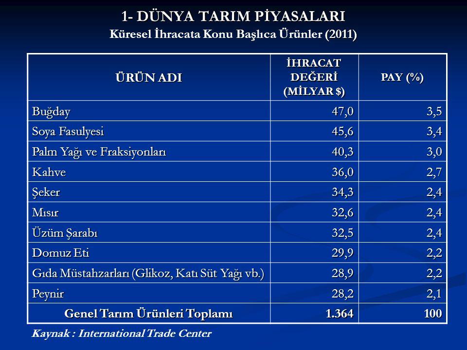 1- DÜNYA TARIM PİYASALARI (2011) 1- DÜNYA TARIM PİYASALARI Küresel İhracata Konu Başlıca Ürünler (2011) ÜRÜN ADI İHRACAT DEĞERİ (MİLYAR $) PAY (%) Buğ