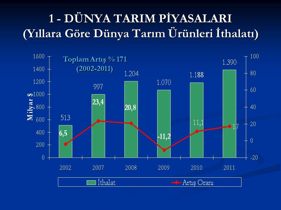 1 - DÜNYA TARIM PİYASALARI (Yıllara Göre Dünya Tarım Ürünleri İthalatı) Toplam Artış % 171 (2002-2011)