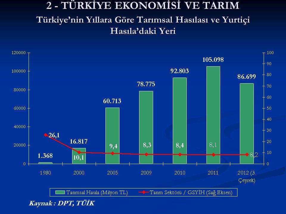 2 - TÜRKİYE EKONOMİSİ VE TARIM Türkiye'nin Yıllara Göre Tarımsal Hasılası ve Yurtiçi Hasıla'daki Yeri Kaynak : DPT, TÜİK