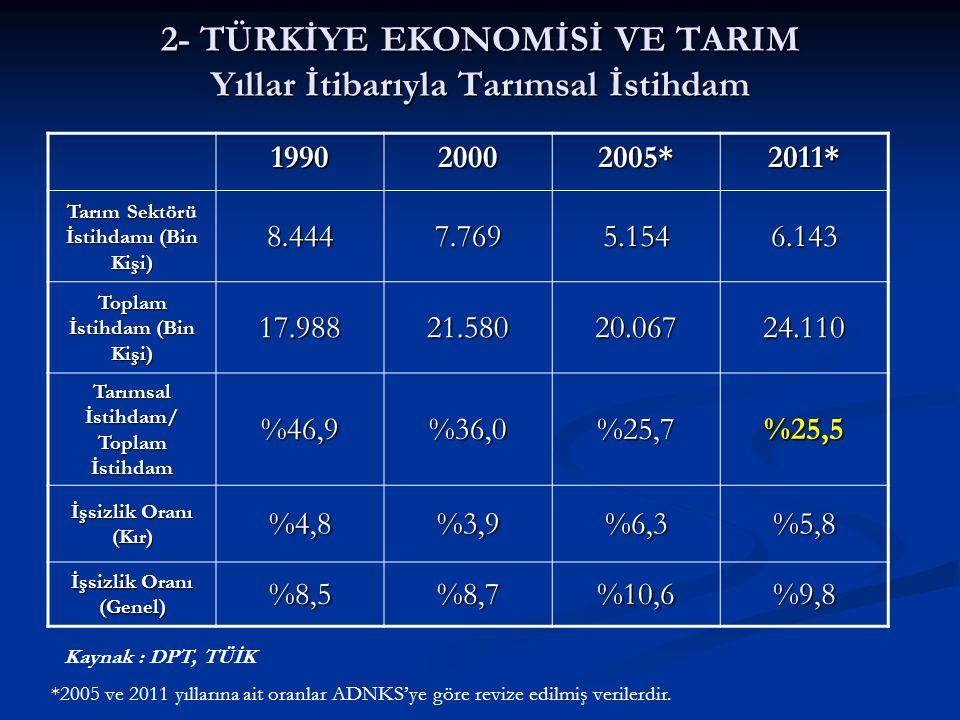2- TÜRKİYE EKONOMİSİ VE TARIM Yıllar İtibarıyla Tarımsal İstihdam 199020002005*2011* Tarım Sektörü İstihdamı (Bin Kişi) 8.4447.7695.1546.143 Toplam İs